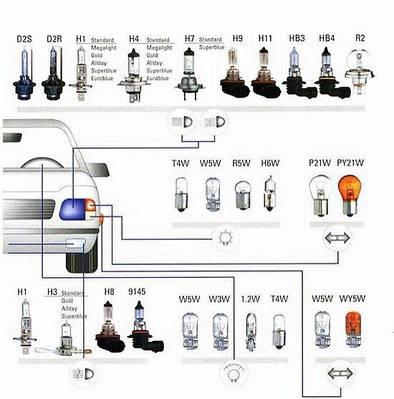Авто-Лампы (габарит,стоп,поворот,фары,софит,ксенон,светодиод,накаливания,контрольные)