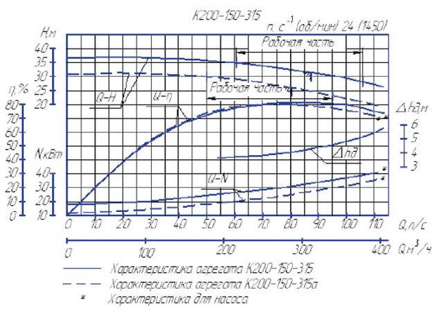 К200-150-315