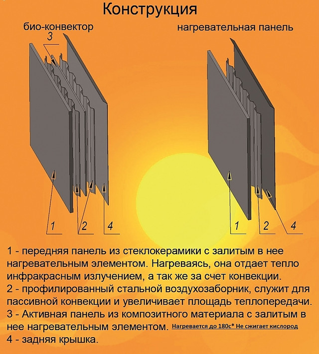 Конструкция керамической панели