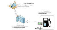 Автоматизация топливного терминала