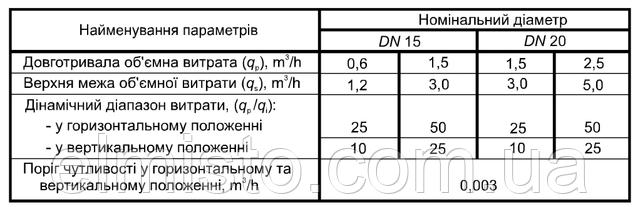 Характеристики тепломеров GROSS WMZ-UA