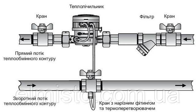 Конструкция счётчиков тепла GROSS WMZ-UA