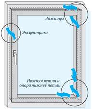 Схема створки окна