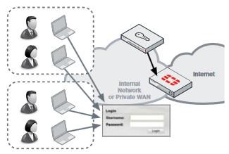 Fortinet Ідентифікація та керування доступом