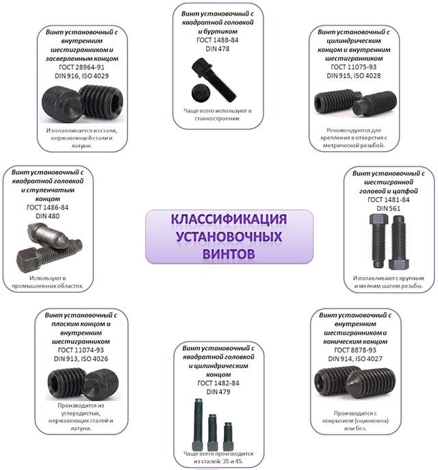 Классификация установочных винтов по форме головки и конца