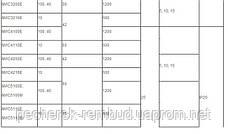 Электромагнит МИС 1100 380В, фото 3
