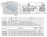 Насос PG STREAMER 2010, 30-33 м3/год, 380В, 1.5кВт, 2HP, фото 4