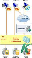 Клиентский доступ на 50 рабочих мест к MS SQL Server 2012 Runtime для 1С:Предприятие 8