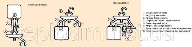 Схема подключения бойлера Chaffoteaux CHX 10 U EU под мойку