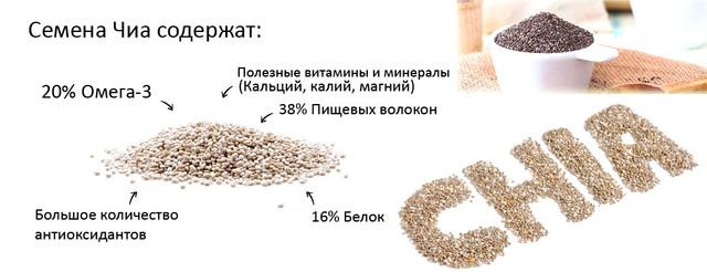 Семена Чиа для похудения и не только