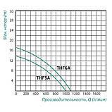 Насос поверхностный центробежный Taifu THF5A 1,5 кВт, фото 2