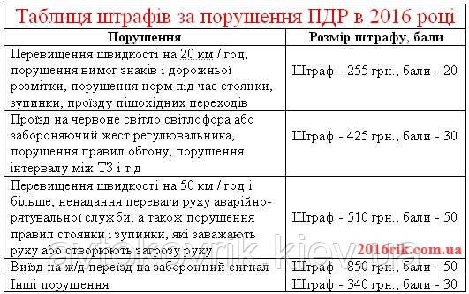 Нові штрафи 2016 за порушення ПДР України. Таблиця і розмір штрафів