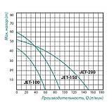Самовсмоктуючий відцентровий Насос TAIFU JET 100 0,75 кВт, фото 2