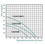 Самовсмоктуючий відцентровий Насос TAIFU TJSW/6M 370 Вт, фото 2