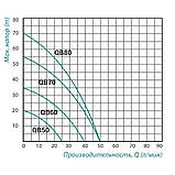 Насос вихровий поверхневий TAIFU QB-70 0,55 кВт, фото 2