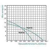 """Насос відцентровий поверхневий TAIFU TGA1A 0,75 кВт 1,5 х 1,5"""", фото 2"""