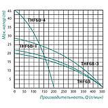 """Насос відцентровий поверхневий TAIFU THF6B-1 1,5 кВт 2""""х 2"""", фото 2"""