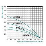 Насос відцентровий занурювальний TAIFU 4STM10-5 0,75 кВт , 1,5 м. каб, фото 2