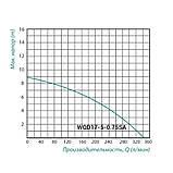 Насос Taifu WQD фекальный 0,75 кВт нержавеющая сталь, фото 2