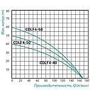 Самовсмоктуючий Насос багатоступінчастий Taifu CDLF4-40 0,9 кВт, фото 2
