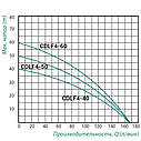 Насос самовсасывающий многоступенчатый Taifu CDLF4-60 1,5 кВт, фото 2