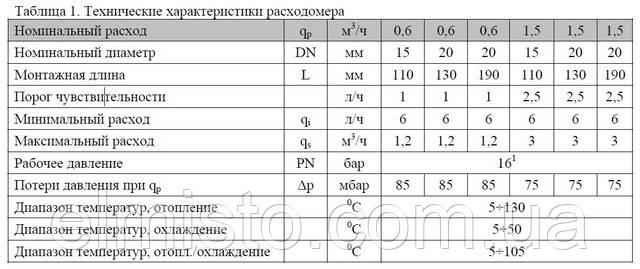 Основные характеристики расходомера приведены в таблице 1