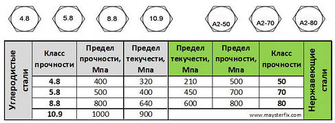 Классы прочности крепежных изделий из углеродистой и нержавеющей стали
