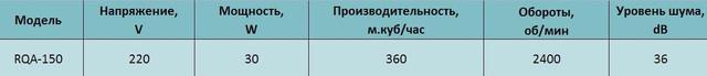 Технические характеристики осевого вентилятора Alaska RQA 150. Купить в Украине.