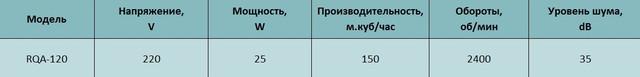 Технические характеристики осевого вентилятора Alaska RQA 120. Купить в Украине.