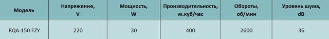 Технические характеристики реверсивного осевого вентилятора Alaska RQA 150 FZY. Купить в Украине.