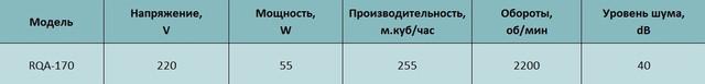 Технические характеристики осевого вентилятора Alaska RQA 170. Купить в Украине.