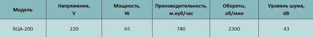 Технические характеристики осевого вентилятора Alaska RQA 200. Купить в Украине.