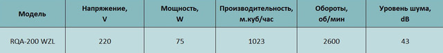 Технические характеристики осевого вентилятора Alaska RQA 200 WZL. Купить в Украине.