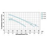 LEO LKJ-802P (775302) Насос відцентровий самовсмоктуючий (0.8 кВт Hmax 39м Qmax 50 л/хв), фото 2