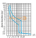 Автоматический выключатель ВА 77-1-400 3P 380В, фото 2