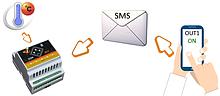 Умная розетка SMS управление через телефон - Одноканальная 16А (5-26 DC)