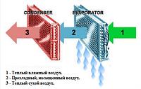 Ремонт/монтаж промышленных осушителей воздуха