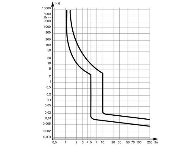 Автомат ВА63 время-токовая характеристика