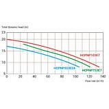 Hayward Насос Hayward NeoPump HCPNP553E24 IE3 (380В, 68м3/год, 5.5 HP), фото 2