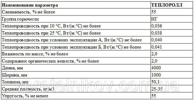 Теплоролл рулонная базальтовая вата, утеплитель в рулонах, базальтовая вата.
