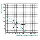 Насос поверхностный центробежный Taifu THF6A 2,2 кВт, фото 2