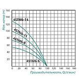 Насос погружной центробежный Taifu 4STM6-6 0,55 кВт, фото 2