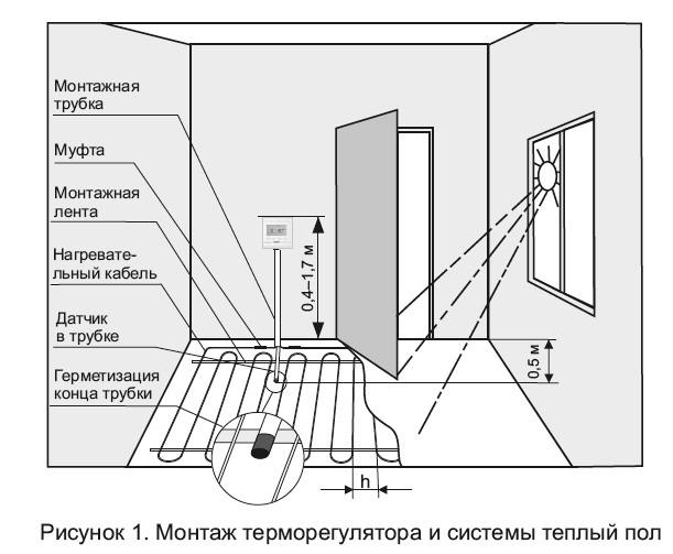 Установка терморегулятора в помещении