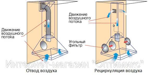 Кухонная вытяжка: отвод или рециркуляция