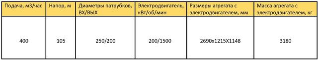 ЦН400-105