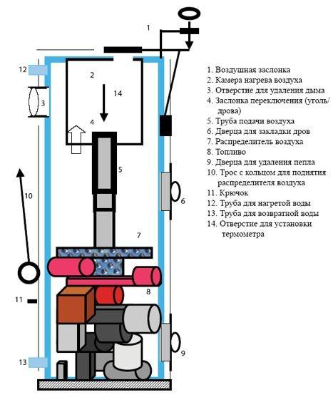 Универсальный твердотопливный котле Стропува С10У