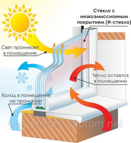 Энергосберегающий стеклопакет - снижение затрат на электроэнергию.