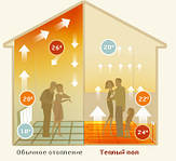 За допомогою системи Тепла підлога можна організувати сприятливый і комфортный розподіл тепла