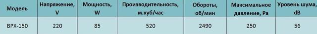 Технические характеристики канального вентилятора Bahcivan BPX 150. Купить в Украине