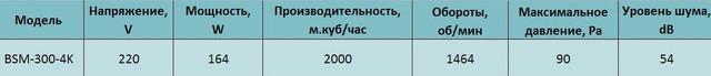 Технические характеристики осевого вентилятора Bahcivan BSM 300. Купить в Украине.